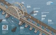 Rosja anektuje Krym wielkim drogowo-kolejowym mostem