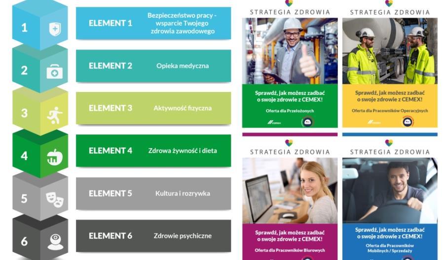 CEMEX wdrożył Nową Strategię Zdrowia