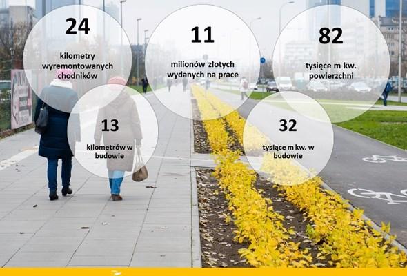 Warszawa: ZDM podsumowuje remonty dróg w 2017 roku