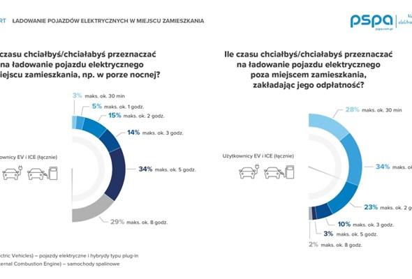 PSPA: blisko sto tysięcy prywatnych punktów ładowania w Polsce w 2025 r.