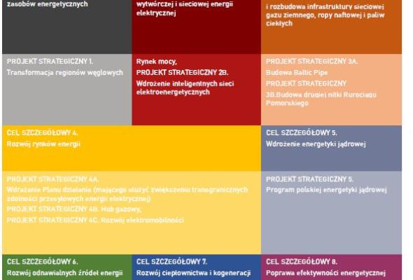 Polityka Energetyczna Polski przyjęta. Nie ma w niej kolei