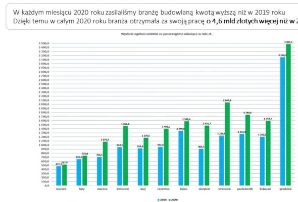 GDDKiA w 2020 roku wydała 18,3 mld zł. W tym roku planuje o miliard więcej