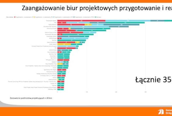 W projektowaniu ponad 3,5 tys. km dróg. Transprojekt Gdański liderem
